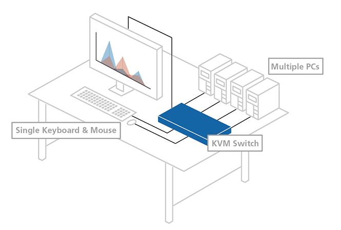 KVM Switch là gì?